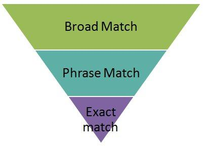 broadmatch_phrasematch1